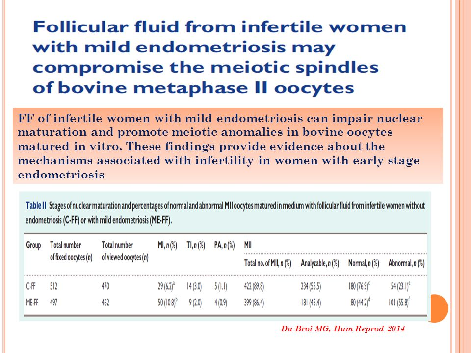 Da Broi MG, Hum Reprod 2014 FF of infertile women with mild endometriosis can impair nuclear maturation and promote meiotic anomalies in bovine oocyte