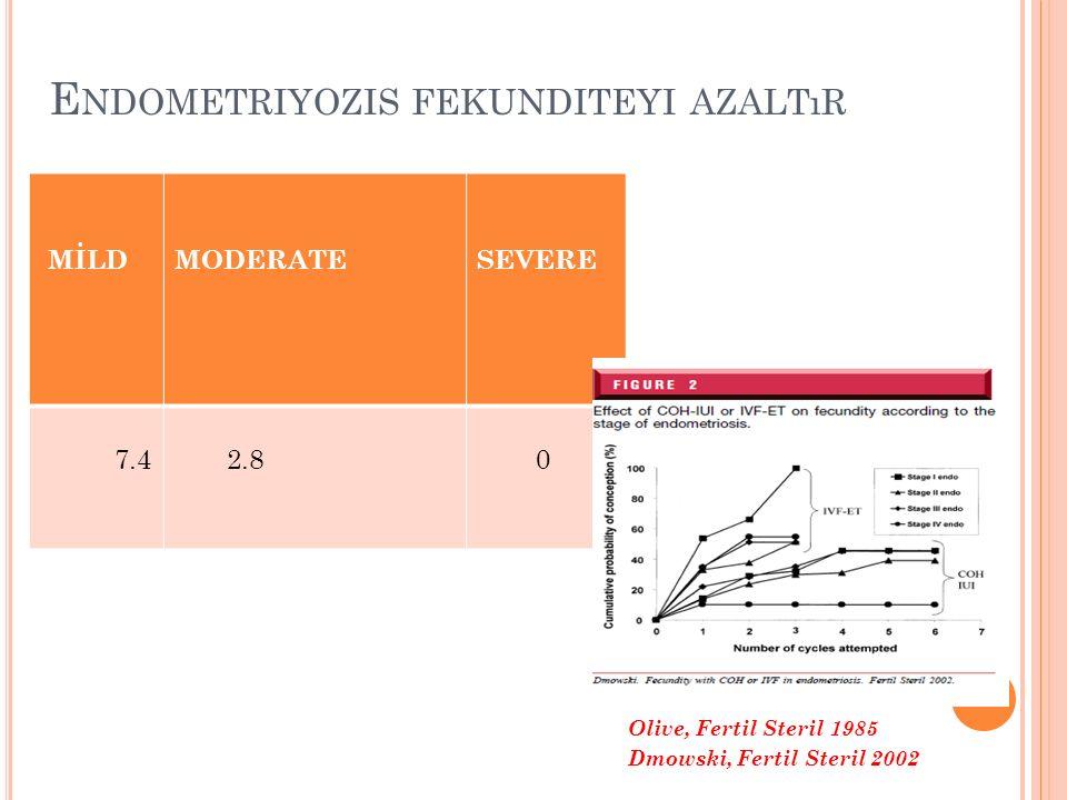 MİLD MODERATE SEVERE 7.4 2.8 0 Olive, Fertil Steril 1985 Dmowski, Fertil Steril 2002 E NDOMETRIYOZIS FEKUNDITEYI AZALTıR