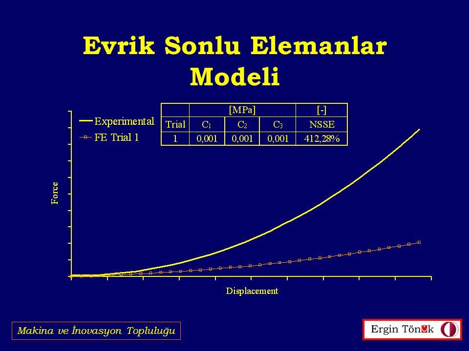 Evrik Sonlu Elemanlar Modeli Makina ve İnovasyon Topluluğu