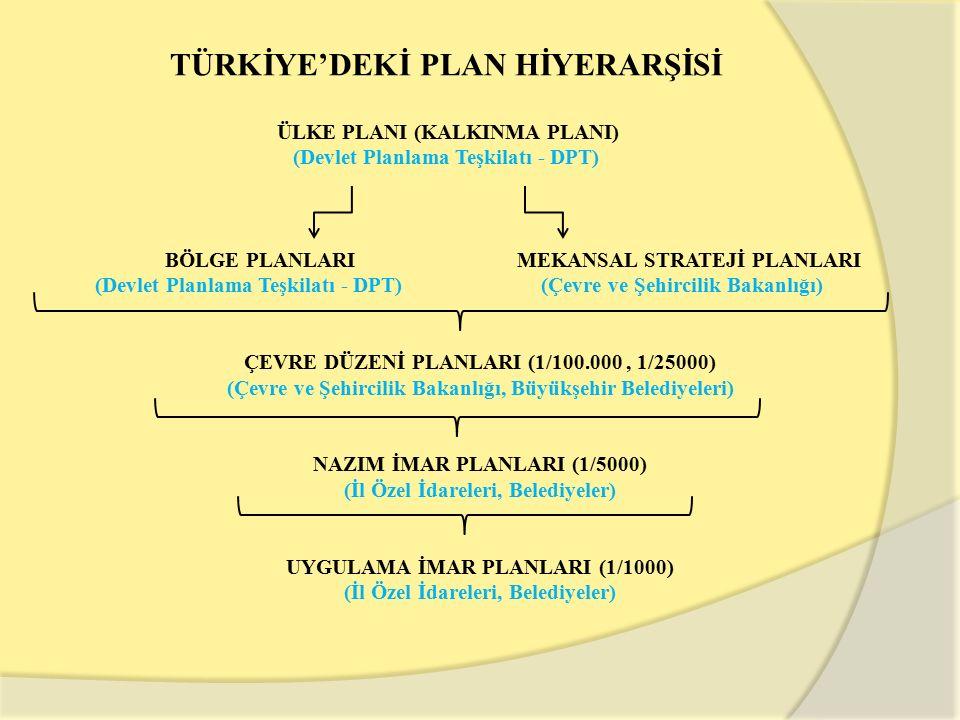 TÜRKİYE'DEKİ PLAN HİYERARŞİSİ ÜLKE PLANI (KALKINMA PLANI) (Devlet Planlama Teşkilatı - DPT) BÖLGE PLANLARI MEKANSAL STRATEJİ PLANLARI (Devlet Planlama Teşkilatı - DPT) (Çevre ve Şehircilik Bakanlığı) ÇEVRE DÜZENİ PLANLARI (1/100.000, 1/25000) (Çevre ve Şehircilik Bakanlığı, Büyükşehir Belediyeleri) NAZIM İMAR PLANLARI (1/5000) (İl Özel İdareleri, Belediyeler) UYGULAMA İMAR PLANLARI (1/1000) (İl Özel İdareleri, Belediyeler)
