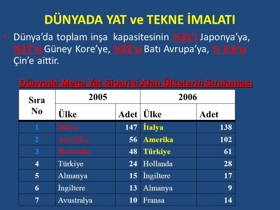 Türkiye'de Tekne ve Yat İmalatı Türkiye'deki Tersanelerin Dağılımı RİZE TRABZONORDU SAMSUN ZONGULDAK SAKARYA BALIKESİR ADANA MERSİN ÇANAKKALE İZMİR YALOVA KASTAMONU İSTANBUL TUZLA ANTALYA MUĞLA İZMİT