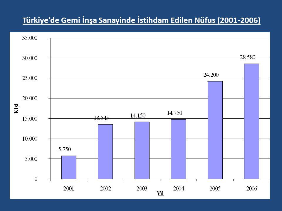Türkiye'de Gemi İnşa Sanayinde İstihdam Edilen Nüfus (2001-2006)