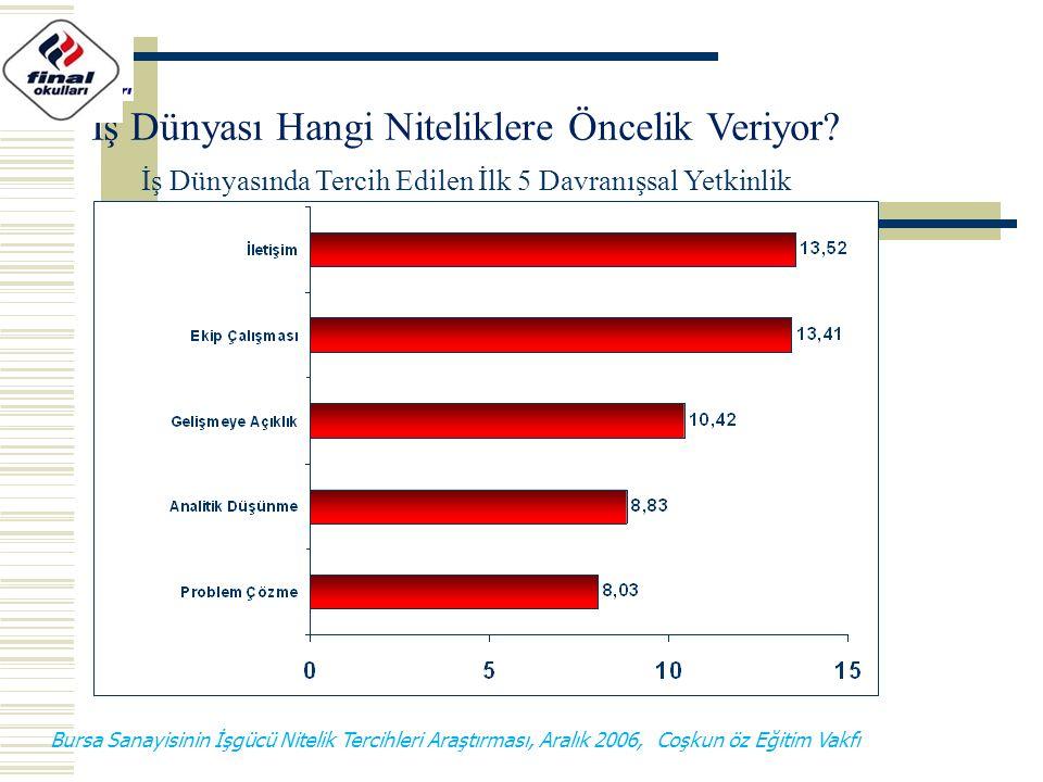 Bursa Sanayisinin İşgücü Nitelik Tercihleri Araştırması, Aralık 2006, Coşkun öz Eğitim Vakfı İş Dünyasında Tercih Edilen İlk 5 Davranışsal Yetkinlik İ