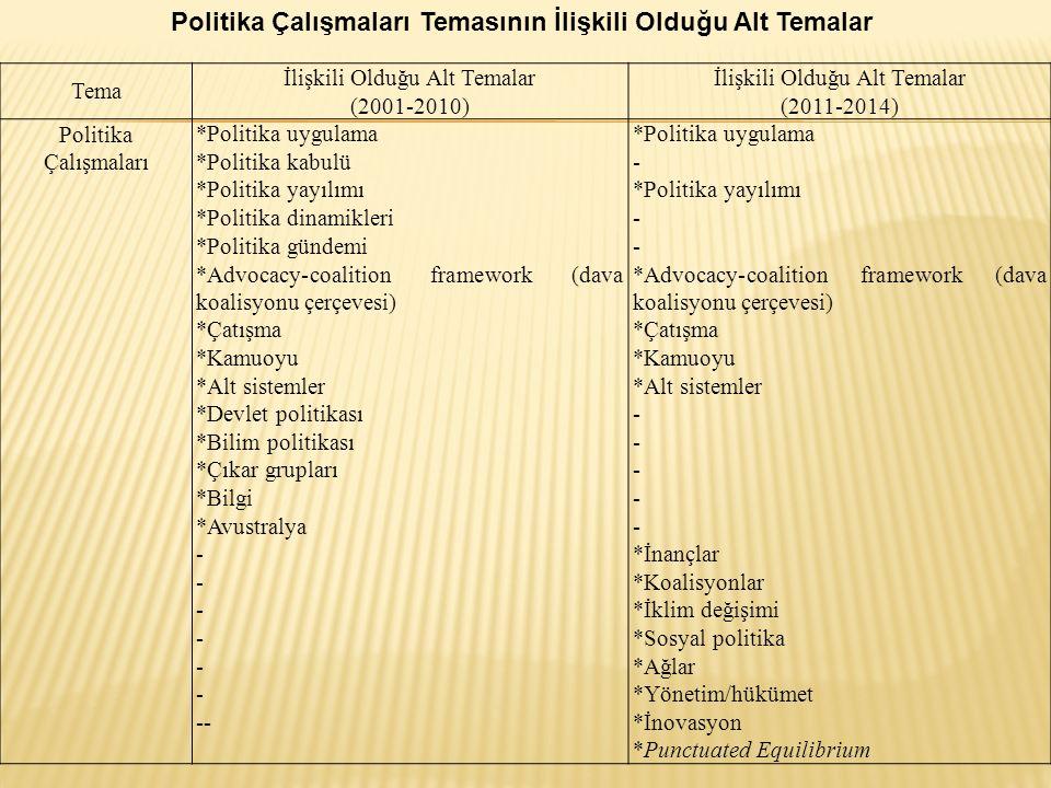 Politika Çalışmaları Temasının İlişkili Olduğu Alt Temalar Tema İlişkili Olduğu Alt Temalar (2001-2010) İlişkili Olduğu Alt Temalar (2011-2014) Politi