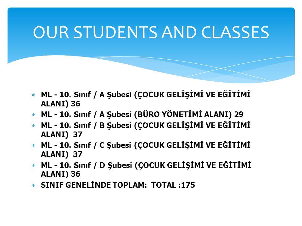  ML - 10. Sınıf / A Şubesi (ÇOCUK GELİŞİMİ VE EĞİTİMİ ALANI) 36  ML - 10. Sınıf / A Şubesi (BÜRO YÖNETİMİ ALANI) 29  ML - 10. Sınıf / B Şubesi (ÇOC