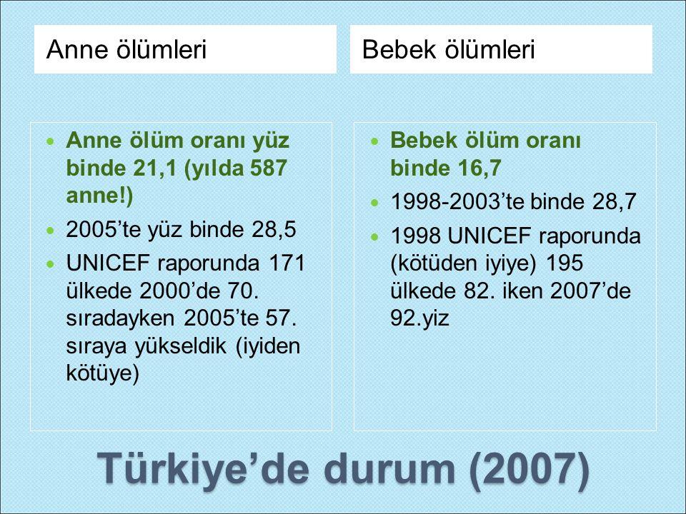 Türkiye'de durum (2007) Anne ölümleriBebek ölümleri Anne ölüm oranı yüz binde 21,1 (yılda 587 anne!) 2005'te yüz binde 28,5 UNICEF raporunda 171 ülked
