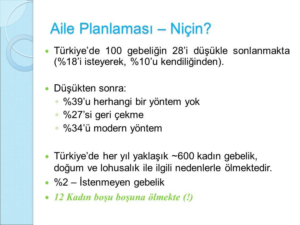 Aile Planlaması – Niçin? Türkiye'de 100 gebeliğin 28'i düşükle sonlanmakta (%18'i isteyerek, %10'u kendiliğinden). Düşükten sonra: ◦ %39'u herhangi bi