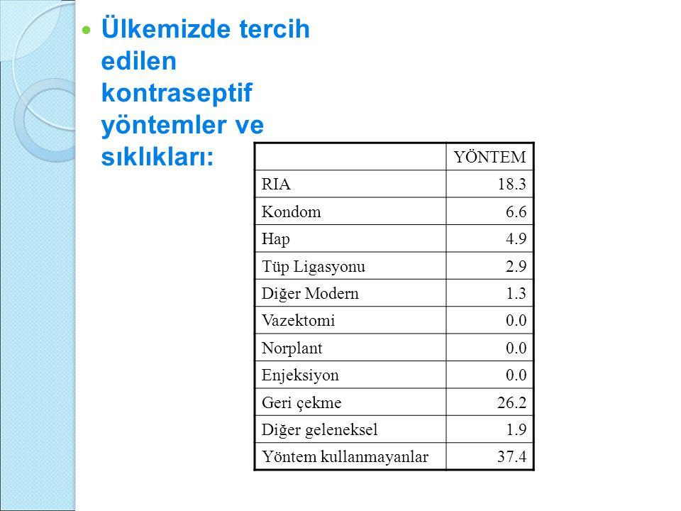 Ülkemizde tercih edilen kontraseptif yöntemler ve sıklıkları: YÖNTEM RIA18.3 Kondom6.6 Hap4.9 Tüp Ligasyonu2.9 Diğer Modern1.3 Vazektomi0.0 Norplant0.0 Enjeksiyon0.0 Geri çekme26.2 Diğer geleneksel1.9 Yöntem kullanmayanlar37.4