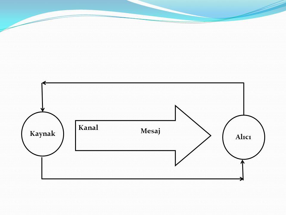 Kaynak Kanal Mesaj Alıcı