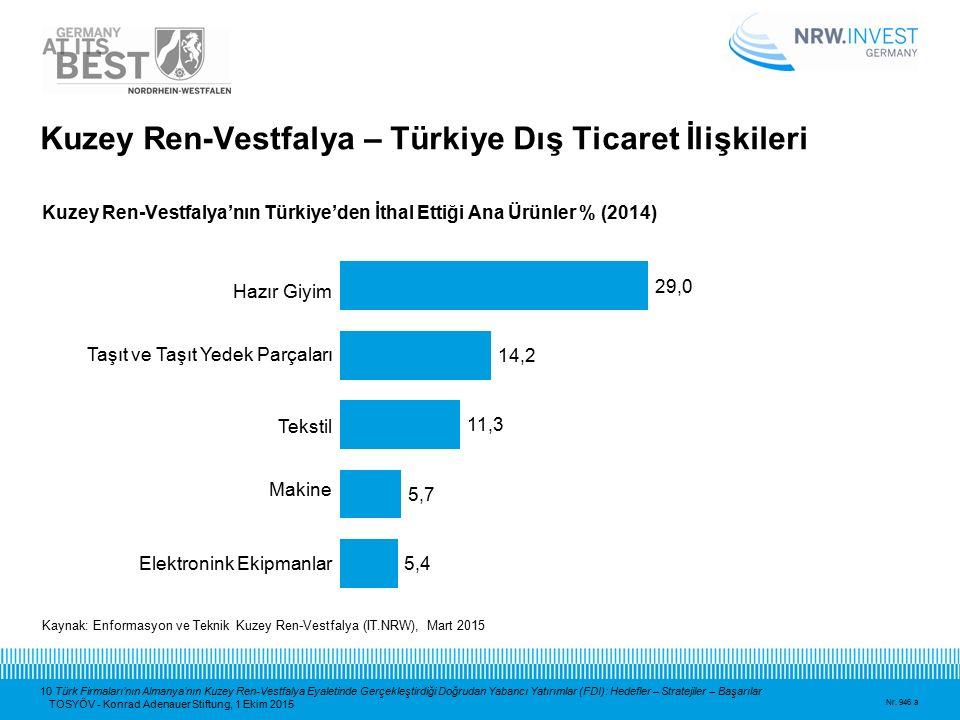 10 Türk Firmaları'nın Almanya'nın Kuzey Ren-Vestfalya Eyaletinde Gerçekleştirdiği Doğrudan Yabancı Yatırımlar (FDI): Hedefler – Stratejiler – Başarıla