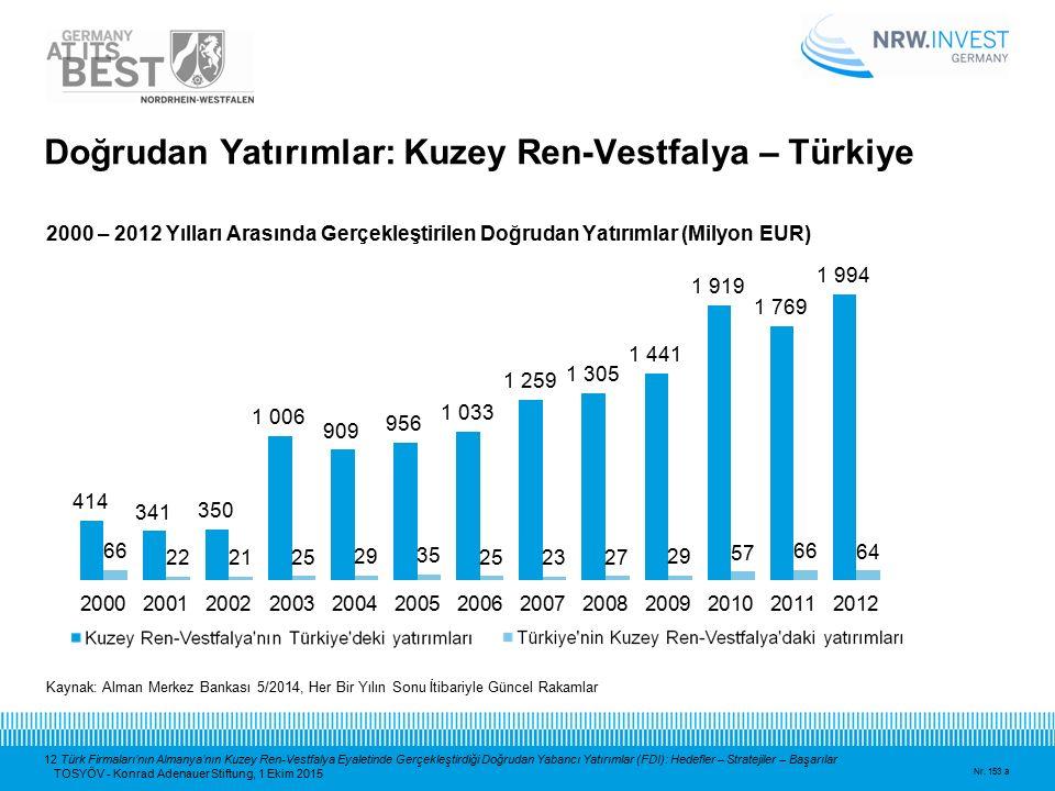 12 Türk Firmaları'nın Almanya'nın Kuzey Ren-Vestfalya Eyaletinde Gerçekleştirdiği Doğrudan Yabancı Yatırımlar (FDI): Hedefler – Stratejiler – Başarıla