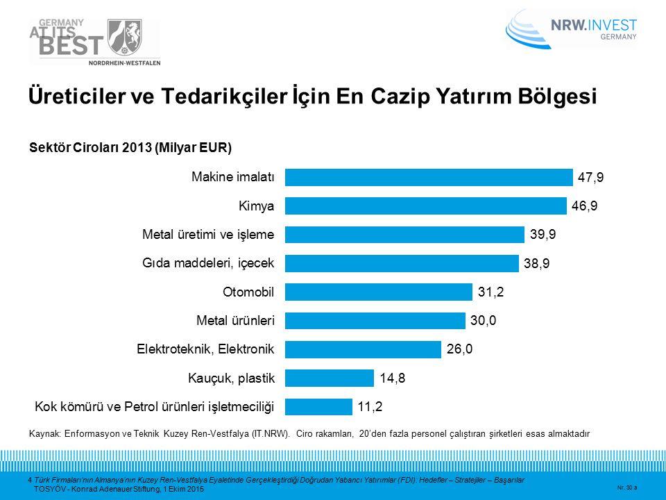 4 Türk Firmaları'nın Almanya'nın Kuzey Ren-Vestfalya Eyaletinde Gerçekleştirdiği Doğrudan Yabancı Yatırımlar (FDI): Hedefler – Stratejiler – Başarılar
