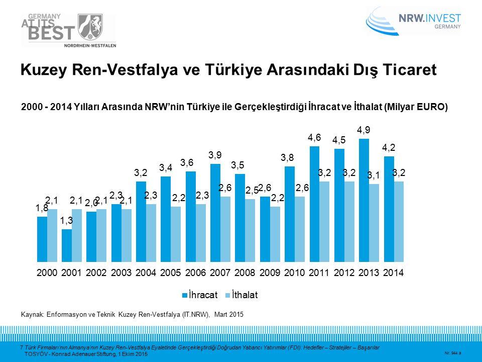 7 Türk Firmaları'nın Almanya'nın Kuzey Ren-Vestfalya Eyaletinde Gerçekleştirdiği Doğrudan Yabancı Yatırımlar (FDI): Hedefler – Stratejiler – Başarılar