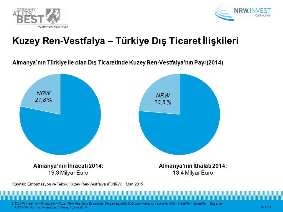 8 Türk Firmaları'nın Almanya'nın Kuzey Ren-Vestfalya Eyaletinde Gerçekleştirdiği Doğrudan Yabancı Yatırımlar (FDI): Hedefler – Stratejiler – Başarılar
