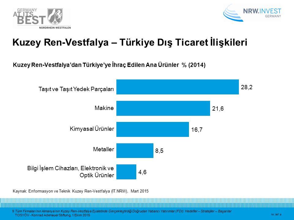 9 Türk Firmaları'nın Almanya'nın Kuzey Ren-Vestfalya Eyaletinde Gerçekleştirdiği Doğrudan Yabancı Yatırımlar (FDI): Hedefler – Stratejiler – Başarılar