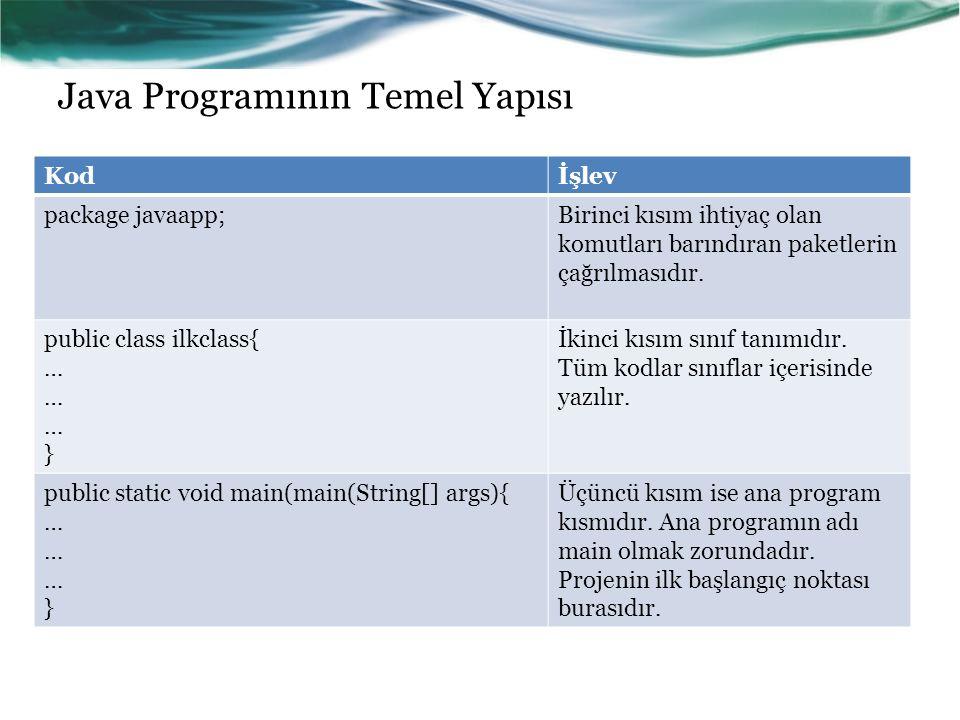 Java Programının Temel Yapısı Kodİşlev package javaapp;Birinci kısım ihtiyaç olan komutları barındıran paketlerin çağrılmasıdır. public class ilkclass