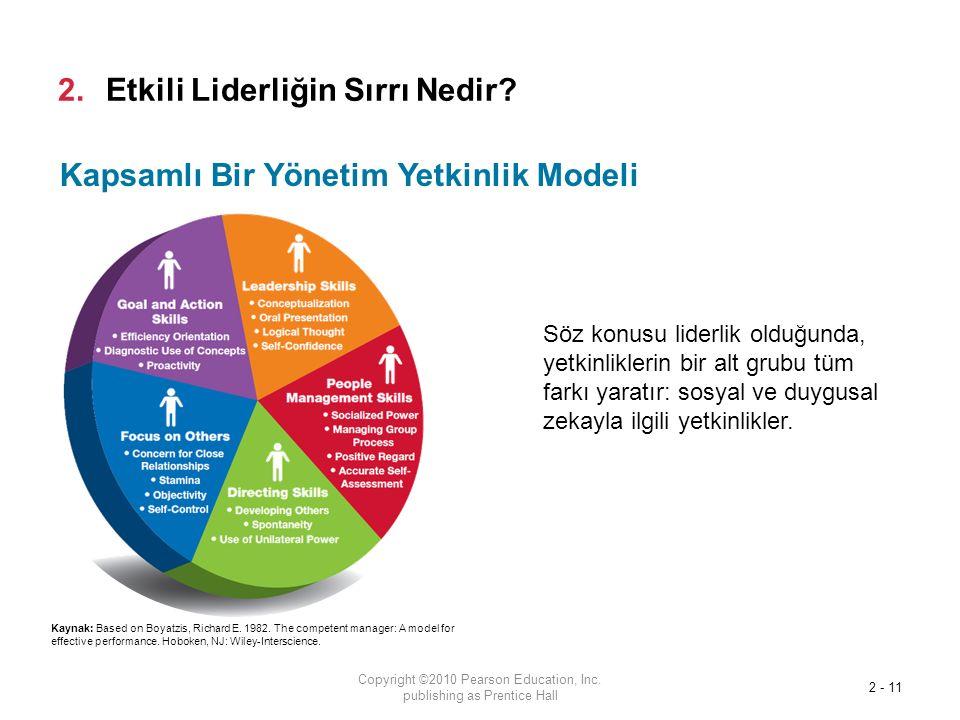 Kapsamlı Bir Yönetim Yetkinlik Modeli 2.Etkili Liderliğin Sırrı Nedir.