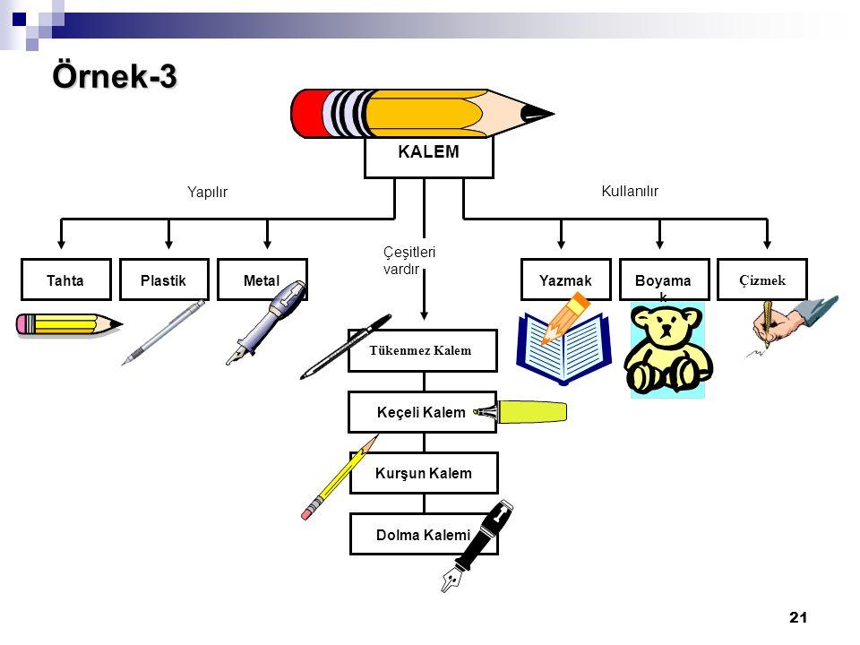 21 Örnek-3 KALEM MetalKALEMPlastikTahta Tükenmez Kalem Çizmek Boyama k Yazmak Yapılır Kullanılır Çeşitleri vardır Keçeli Kalem Kurşun Kalem Dolma Kale