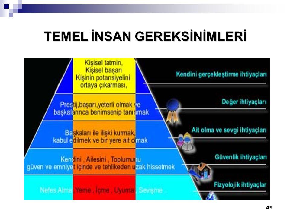 49 TEMEL İNSAN GEREKSİNİMLERİ
