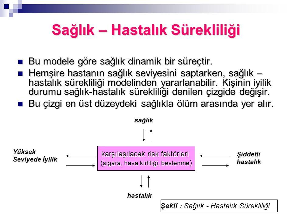 85 Sağlık – Hastalık Sürekliliği Bu modele göre sağlık dinamik bir süreçtir. Bu modele göre sağlık dinamik bir süreçtir. Hemşire hastanın sağlık seviy