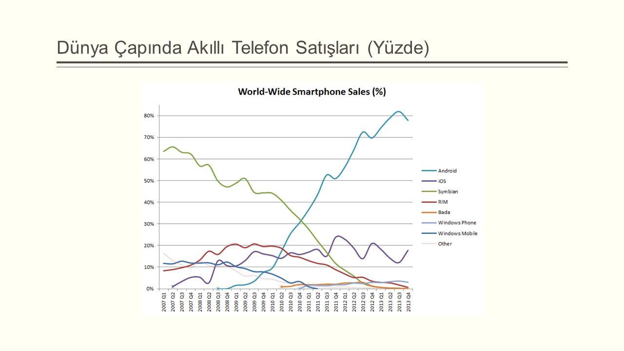Dünya Çapında Akıllı Telefon Satışları (Yüzde)