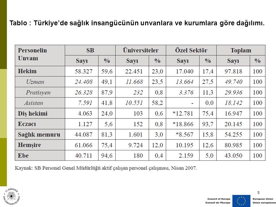 5 Tablo : Türkiye'de sağlık insangücünün unvanlara ve kurumlara göre dağılımı.