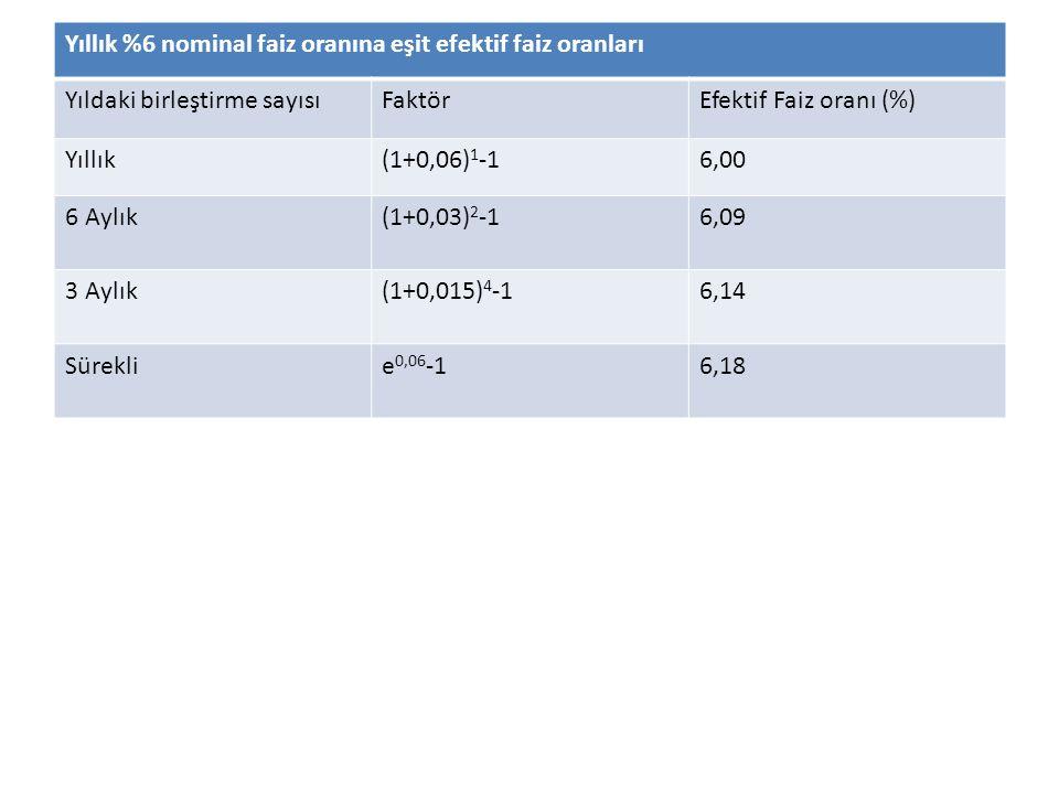 Yıllık %6 nominal faiz oranına eşit efektif faiz oranları Yıldaki birleştirme sayısıFaktörEfektif Faiz oranı (%) Yıllık(1+0,06) 1 -16,00 6 Aylık(1+0,03) 2 -16,09 3 Aylık(1+0,015) 4 -16,14 Süreklie 0,06 -16,18