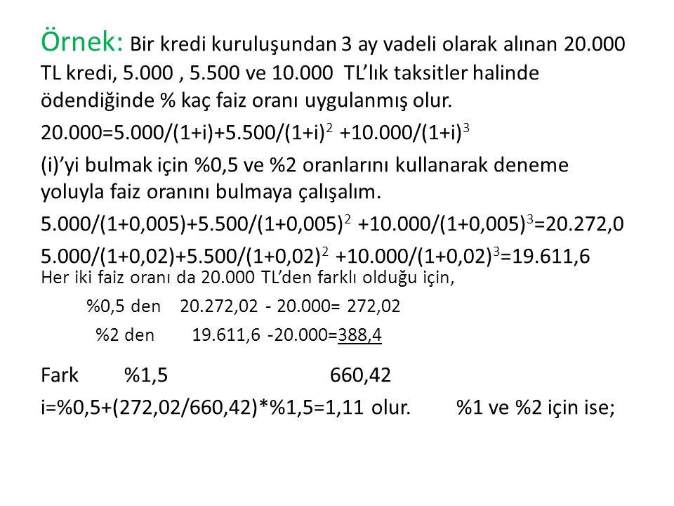 Örnek: Bir kredi kuruluşundan 3 ay vadeli olarak alınan 20.000 TL kredi, 5.000, 5.500 ve 10.000 TL'lık taksitler halinde ödendiğinde % kaç faiz oranı uygulanmış olur.