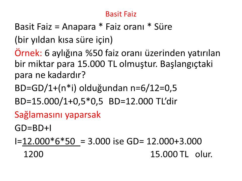Basit Faiz Basit Faiz = Anapara * Faiz oranı * Süre (bir yıldan kısa süre için) Örnek: 6 aylığına %50 faiz oranı üzerinden yatırılan bir miktar para 15.000 TL olmuştur.