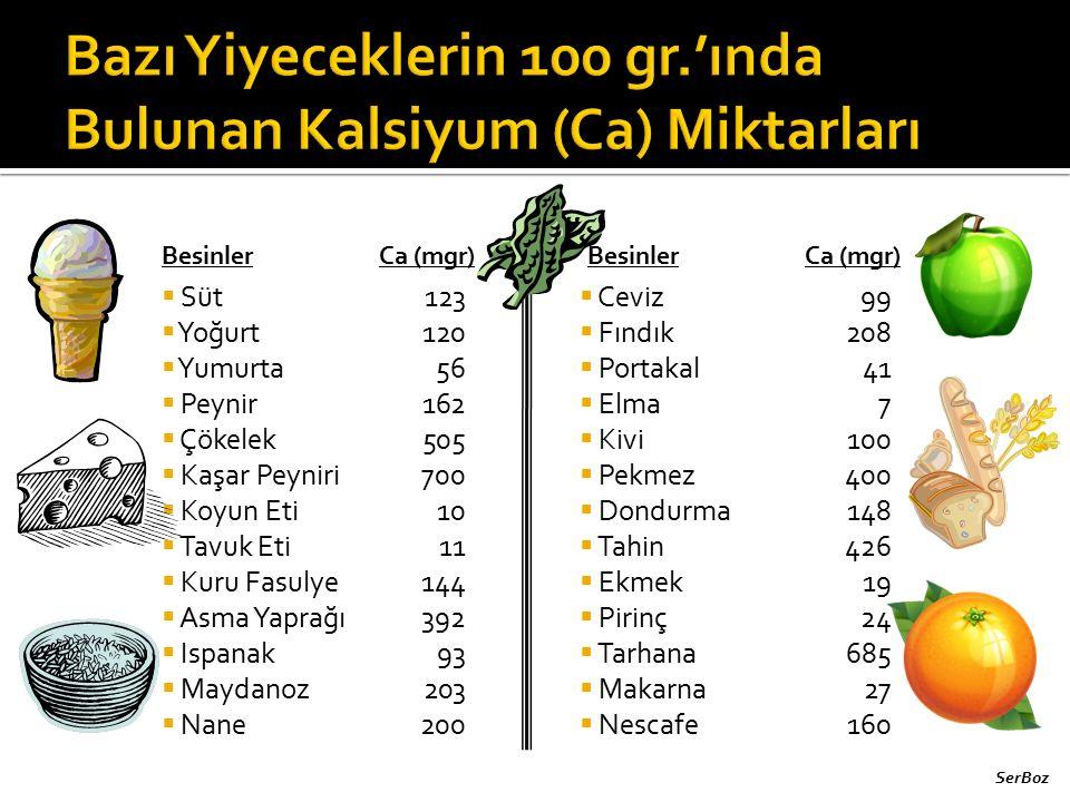  Süt  Yoğurt  Yumurta  Peynir  Çökelek  Kaşar Peyniri  Koyun Eti  Tavuk Eti  Kuru Fasulye  Asma Yaprağı  Ispanak  Maydanoz  Nane 123 120