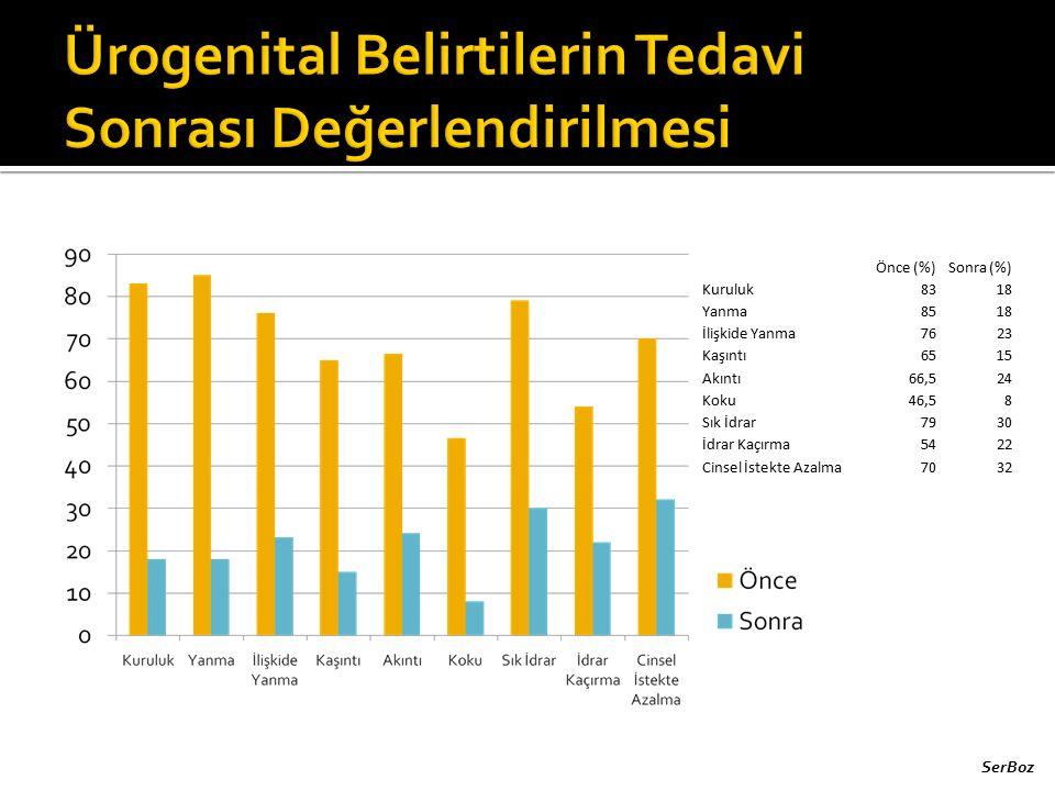 Önce (%)Sonra (%) Kuruluk8318 Yanma8518 İlişkide Yanma7623 Kaşıntı6515 Akıntı66,524 Koku46,58 Sık İdrar7930 İdrar Kaçırma5422 Cinsel İstekte Azalma703