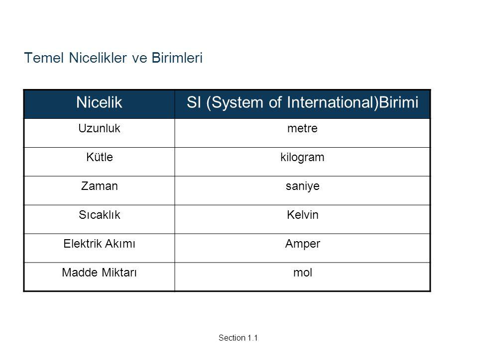 Temel Nicelikler ve Birimleri NicelikSI (System of International)Birimi Uzunlukmetre Kütlekilogram Zamansaniye SıcaklıkKelvin Elektrik AkımıAmper Madd