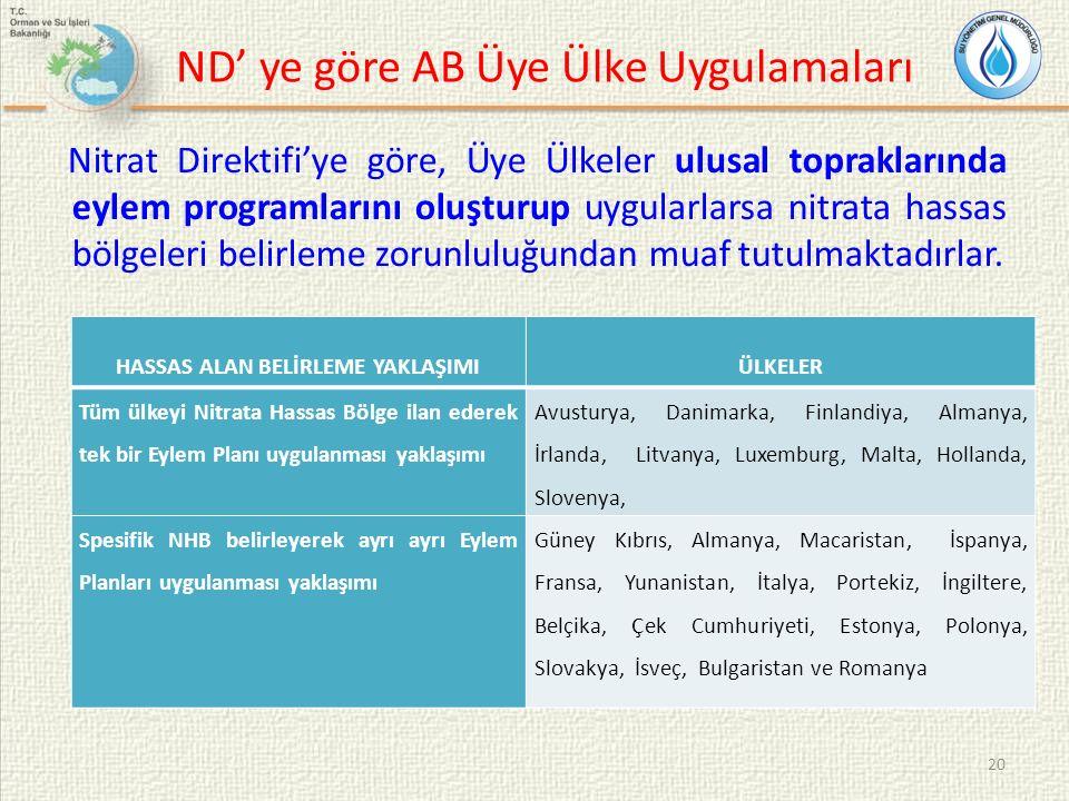 Nitrat Direktifi'ye göre, Üye Ülkeler ulusal topraklarında eylem programlarını oluşturup uygularlarsa nitrata hassas bölgeleri belirleme zorunluluğund