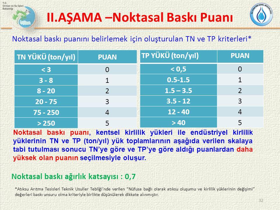 32 II.AŞAMA –Noktasal Baskı Puanı Noktasal baskı puanını belirlemek için oluşturulan TN ve TP kriterleri* TP YÜKÜ (ton/yıl)PUAN < 0,5 0 0.5-1.51 1.5 –