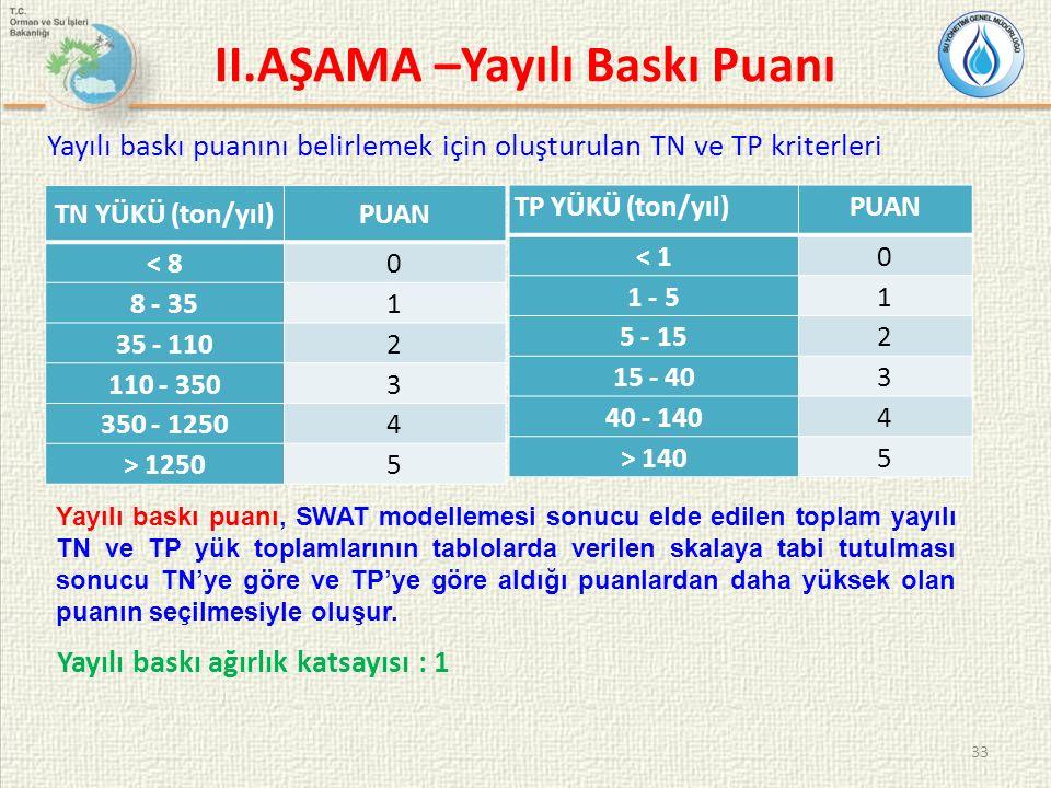 33 II.AŞAMA –Yayılı Baskı Puanı TN YÜKÜ (ton/yıl)PUAN < 80 8 - 351 35 - 1102 110 - 3503 350 - 12504 > 12505 Yayılı baskı puanını belirlemek için oluşt