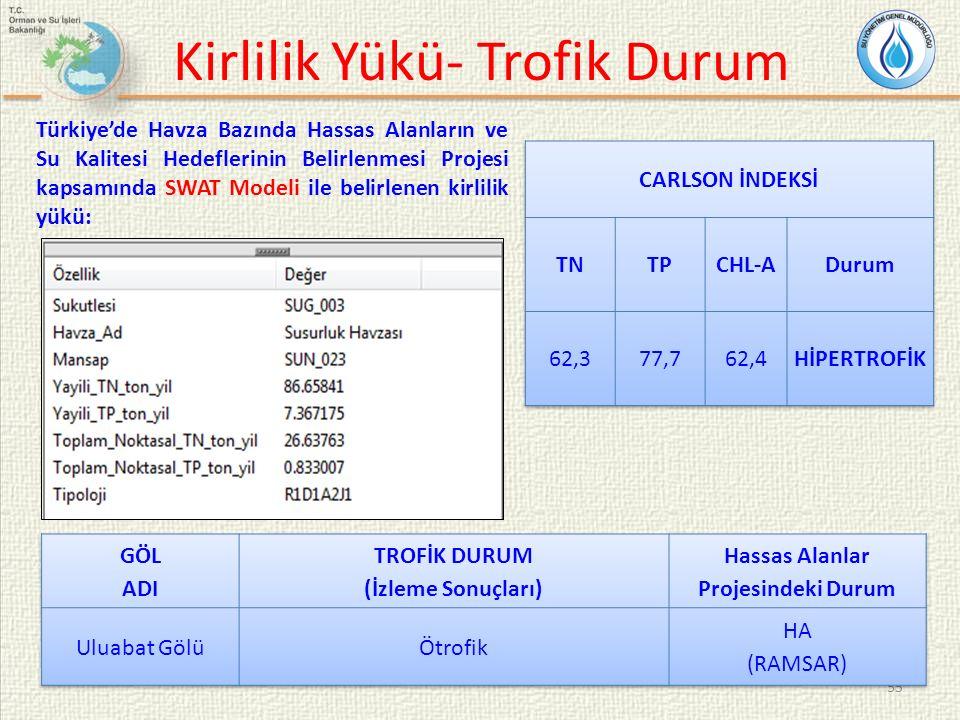 55 Kirlilik Yükü- Trofik Durum Türkiye'de Havza Bazında Hassas Alanların ve Su Kalitesi Hedeflerinin Belirlenmesi Projesi kapsamında SWAT Modeli ile b