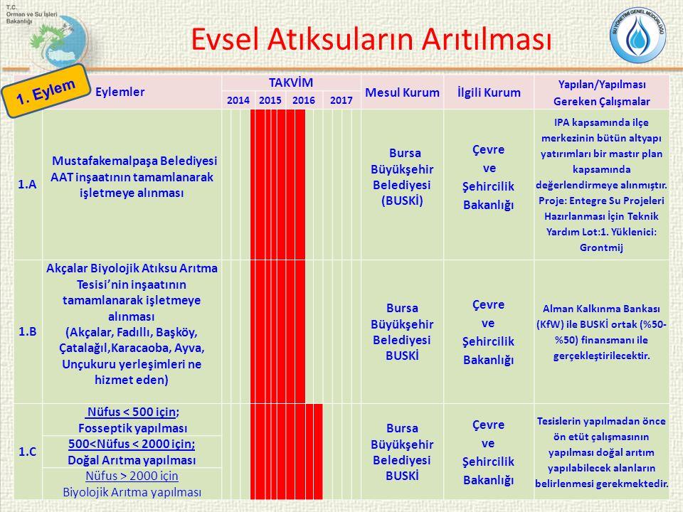 56 Eylemler TAKVİM Mesul Kurumİlgili Kurum Yapılan/Yapılması Gereken Çalışmalar 2014201520162017 1.A Mustafakemalpaşa Belediyesi AAT inşaatının tamaml