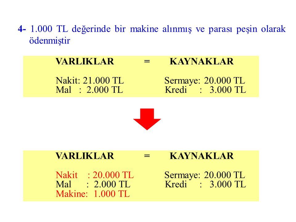 4- 1.000 TL değerinde bir makine alınmış ve parası peşin olarak ödenmiştir VARLIKLAR = KAYNAKLAR Nakit : 20.000 TL Sermaye: 20.000 TL Mal : 2.000 TL Kredi : 3.000 TL Makine: 1.000 TL VARLIKLAR = KAYNAKLAR Nakit: 21.000 TL Sermaye: 20.000 TL Mal : 2.000 TL Kredi : 3.000 TL