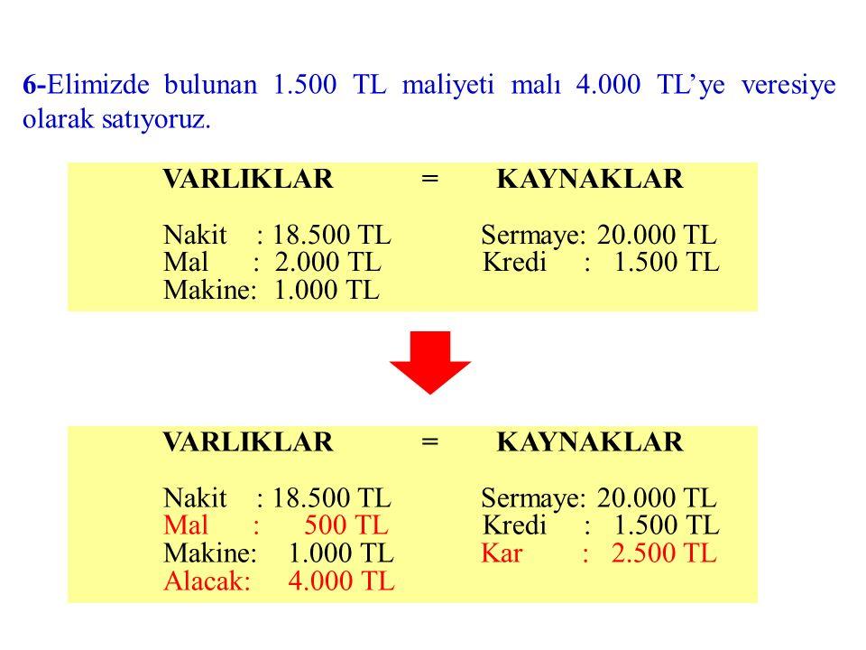 VARLIKLAR = KAYNAKLAR Nakit : 18.500 TL Sermaye: 20.000 TL Mal : 500 TL Kredi : 1.500 TL Makine: 1.000 TL Kar : 2.500 TL Alacak: 4.000 TL 6-Elimizde bulunan 1.500 TL maliyeti malı 4.000 TL'ye veresiye olarak satıyoruz.