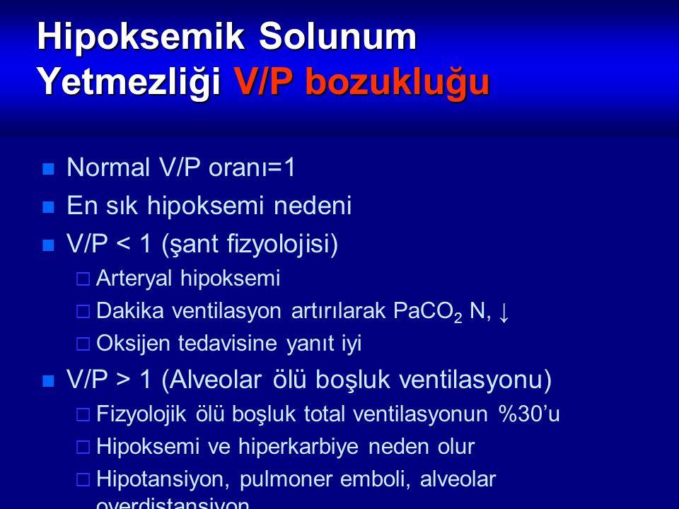 Hipoksemik Solunum Yetmezliği V/P bozukluğu Normal V/P oranı=1 En sık hipoksemi nedeni V/P < 1 (şant fizyolojisi)  Arteryal hipoksemi  Dakika ventil