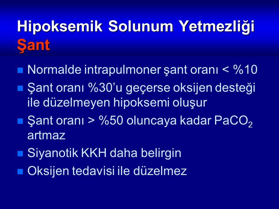 Hipoksemik Solunum Yetmezliği Şant Normalde intrapulmoner şant oranı < %10 Şant oranı %30'u geçerse oksijen desteği ile düzelmeyen hipoksemi oluşur Şa