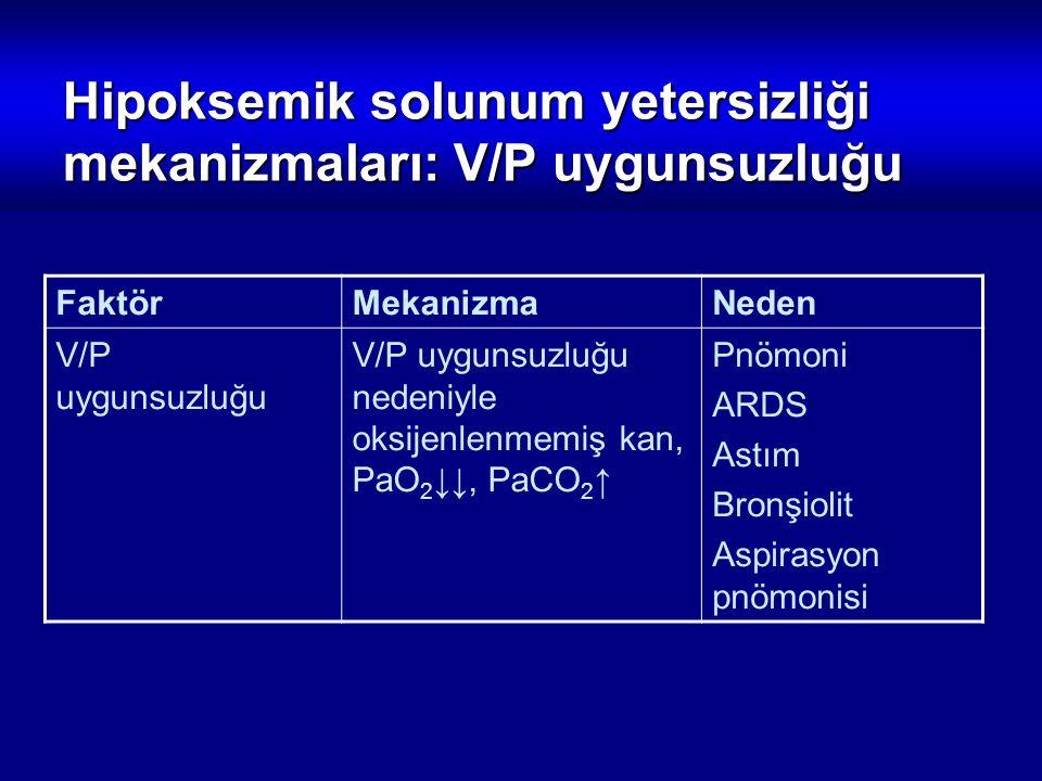 Hipoksemik solunum yetersizliği mekanizmaları: V/P uygunsuzluğu FaktörMekanizmaNeden V/P uygunsuzluğu V/P uygunsuzluğu nedeniyle oksijenlenmemiş kan,