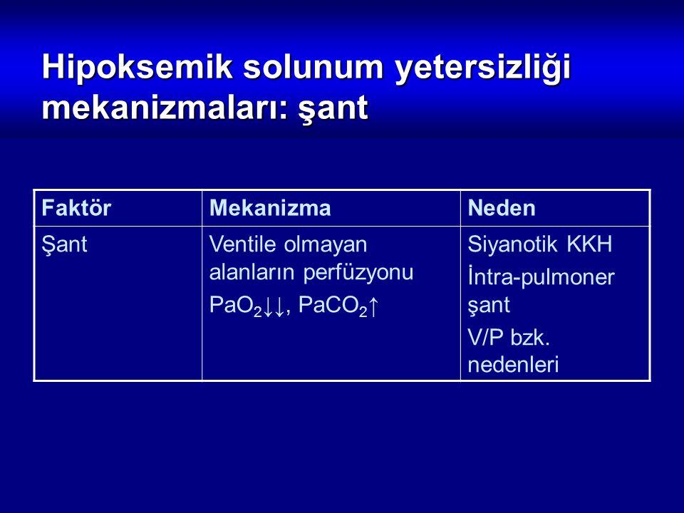 FaktörMekanizmaNeden ŞantVentile olmayan alanların perfüzyonu PaO 2 ↓↓, PaCO 2 ↑ Siyanotik KKH İntra-pulmoner şant V/P bzk. nedenleri Hipoksemik solun
