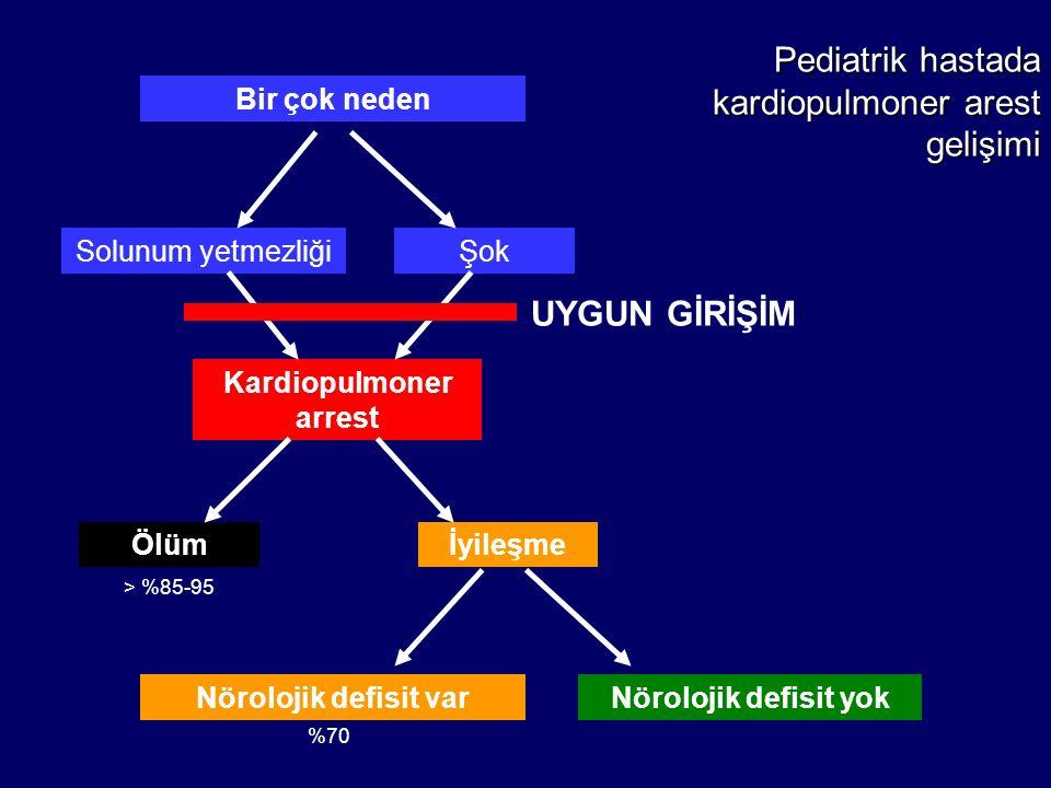 ŞokSolunum yetmezliği Ölüm Kardiopulmoner arrest Bir çok neden Nörolojik defisit yokNörolojik defisit var İyileşme Pediatrik hastada kardiopulmoner ar