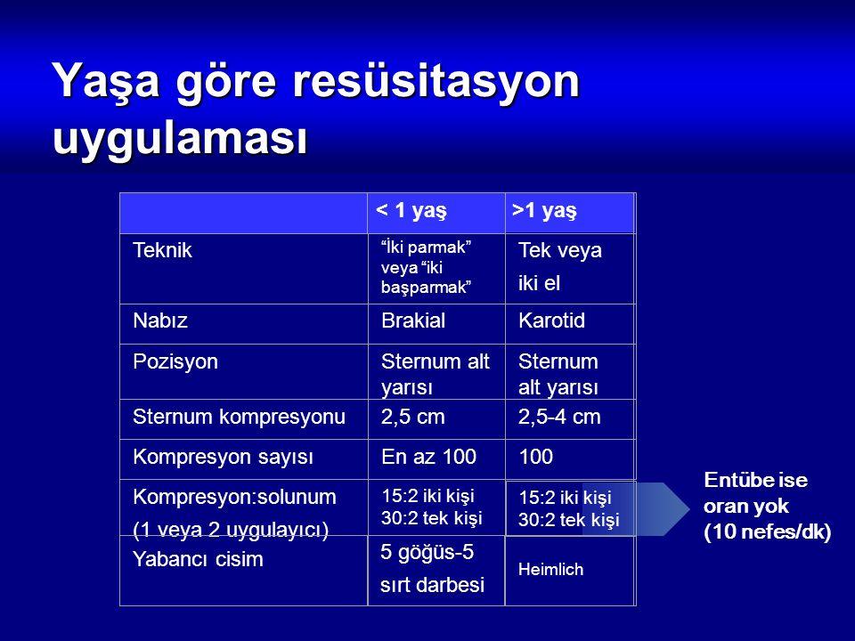 """< 1 yaş >1 yaş Teknik """"İki parmak"""" veya """"iki başparmak"""" Tek veya iki el NabızBrakialKarotid PozisyonSternum alt yarısı Sternum kompresyonu2,5 cm2,5-4"""