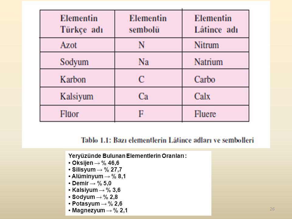 26 Yeryüzünde Bulunan Elementlerin Oranları : Oksijen → % 46,6 Silisyum → % 27,7 Alüminyum → % 8,1 Demir → % 5,0 Kalsiyum → % 3,6 Sodyum → % 2,8 Potas