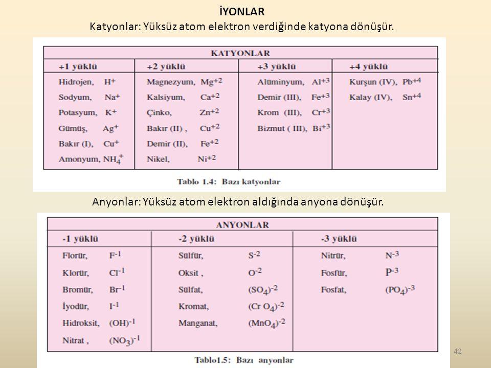 42 İYONLAR Katyonlar: Yüksüz atom elektron verdiğinde katyona dönüşür. Anyonlar: Yüksüz atom elektron aldığında anyona dönüşür.