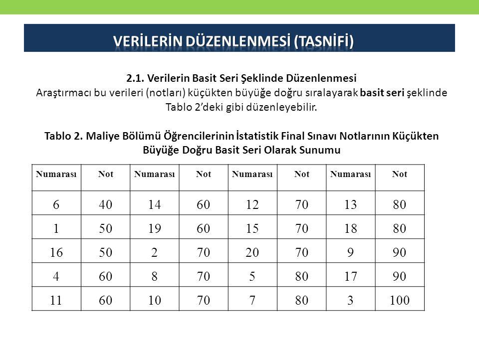 2.1. Verilerin Basit Seri Şeklinde Düzenlenmesi Araştırmacı bu verileri (notları) küçükten büyüğe doğru sıralayarak basit seri şeklinde Tablo 2'deki g