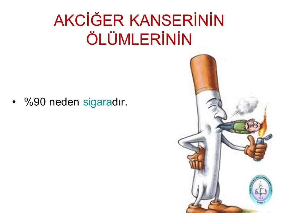 AKCİĞER KANSERİNİN ÖLÜMLERİNİN %90 neden sigaradır.