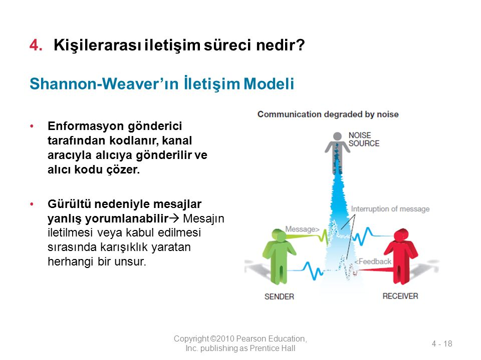 4.Kişilerarası iletişim süreci nedir? Enformasyon gönderici tarafından kodlanır, kanal aracıyla alıcıya gönderilir ve alıcı kodu çözer. Gürültü nedeni